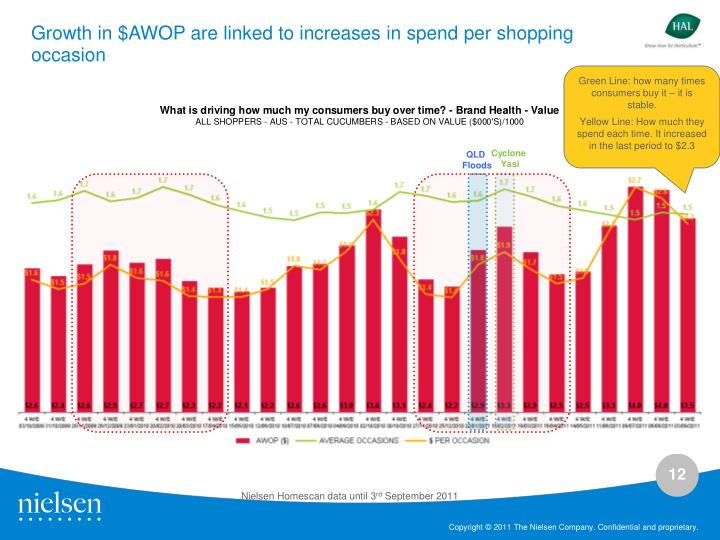 Growth in $AWOP are linked to increases in spend per shopping occasion