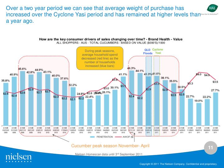 Over a two year period we can see that average weight of purchase has increased over the Cyclone Yasi period and has remained at higher levels than a year ago.