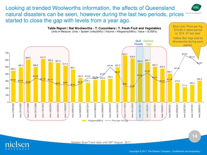 Looking at trended Woolworths information, the affects of Queensland natural disasters can be seen, however during the last two periods, prices started to close the gap with levels from a year ago.