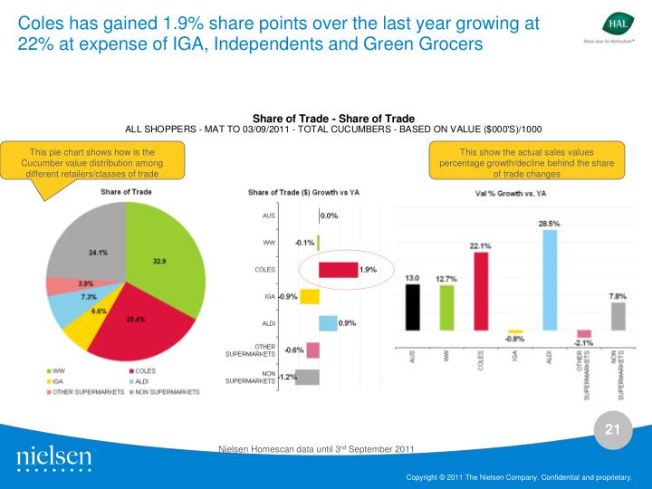 Coles has gained 1.9% share points over the last year growing at 22% at expense of IGA, Independents and Green Grocers