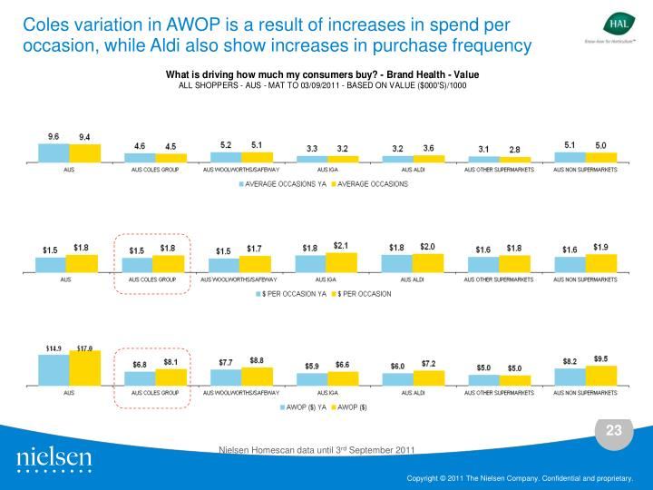 Coles variation in AWOP is a result of increases in spend per occasion, while Aldi also show increases in purchase frequency