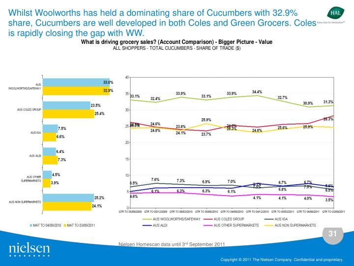 Whilst Woolworths has held a dominating share of Cucumbers with 32.9% share, Cucumbers are well developed in both Coles and Green Grocers. Coles is rapidly closing the gap with WW.