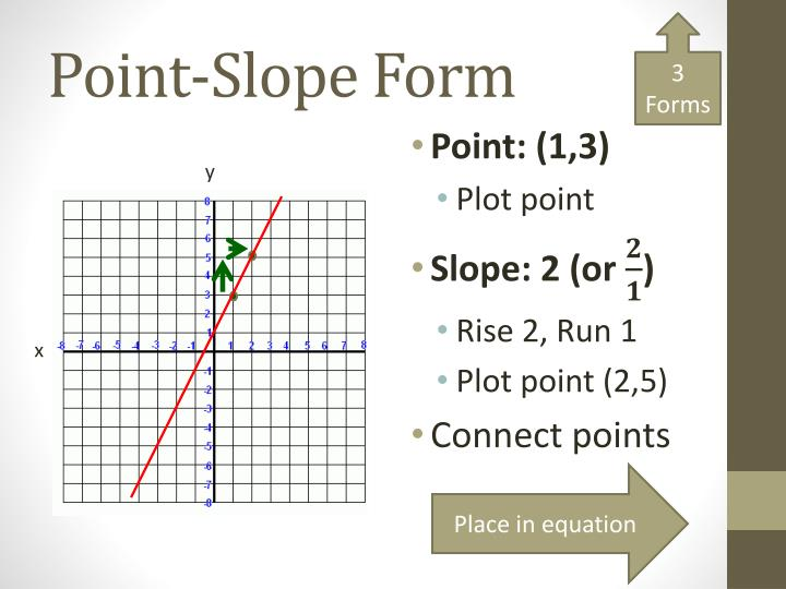 Ppt Graphing Linear Equations Powerpoint Presentation Id2735177