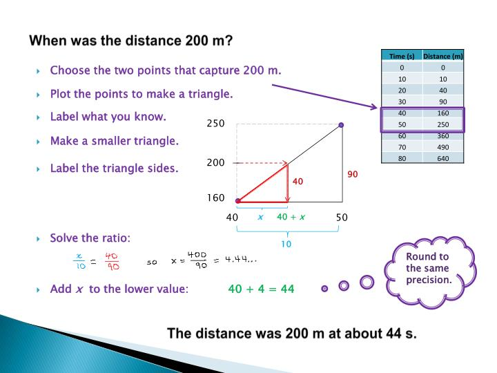 When was the distance 200 m?
