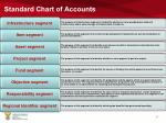 standard chart of accounts