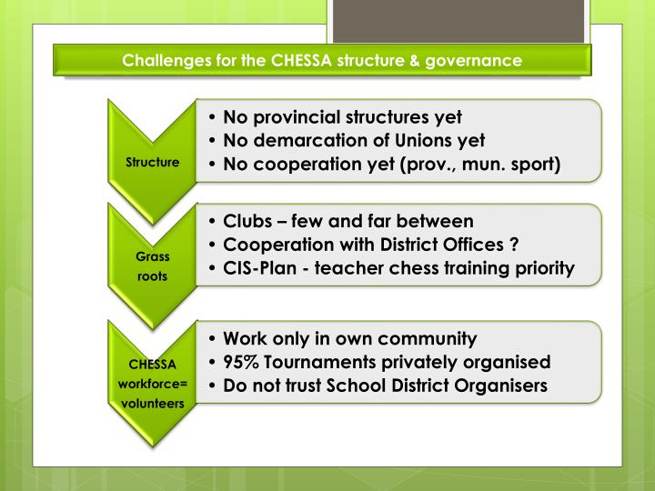 Challenges for the CHESSA structure & governance