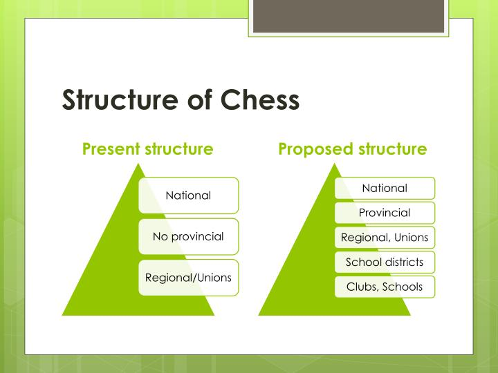 Structure of chess