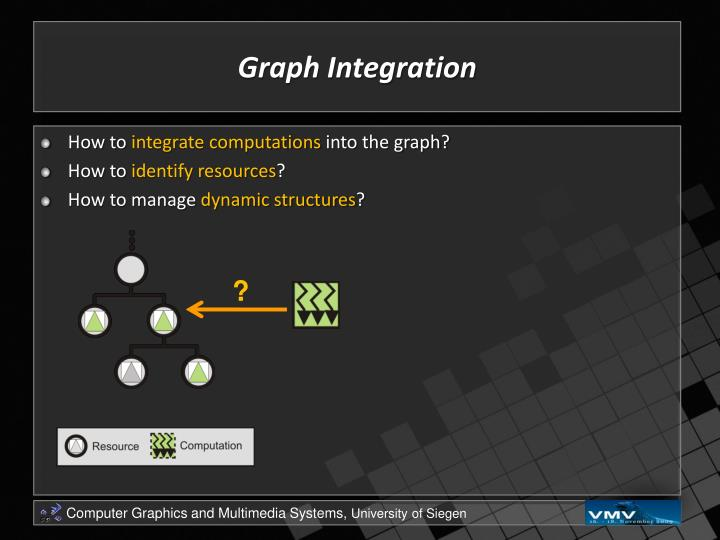 Graph Integration