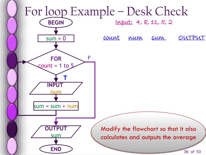 For loop Example – Desk Check