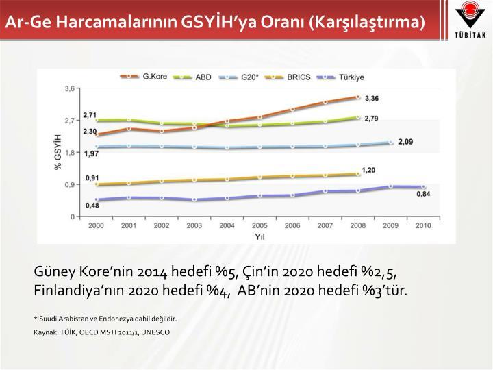 Ar-Ge Harcamalarının GSYİH'ya Oranı (Karşılaştırma)