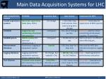 main data acquisition systems for lhc
