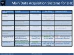 main data acquisition systems for lhc1