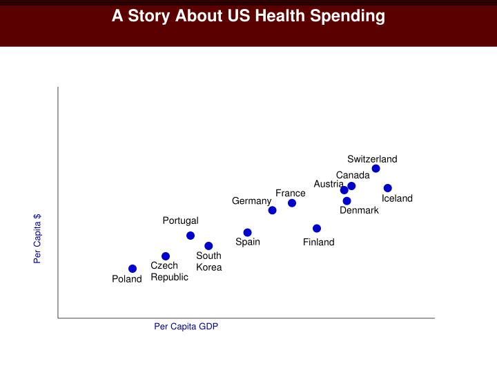 A Story About US Health Spending