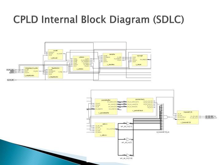 CPLD Internal Block Diagram (SDLC)