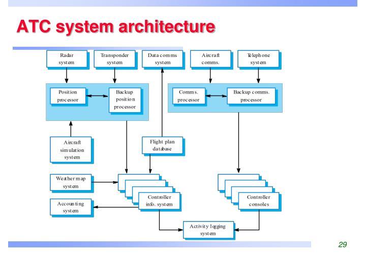 ATC system architecture