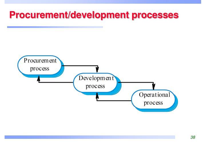 Procurement/development processes