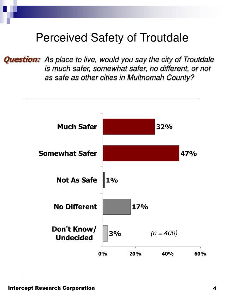Perceived Safety of Troutdale