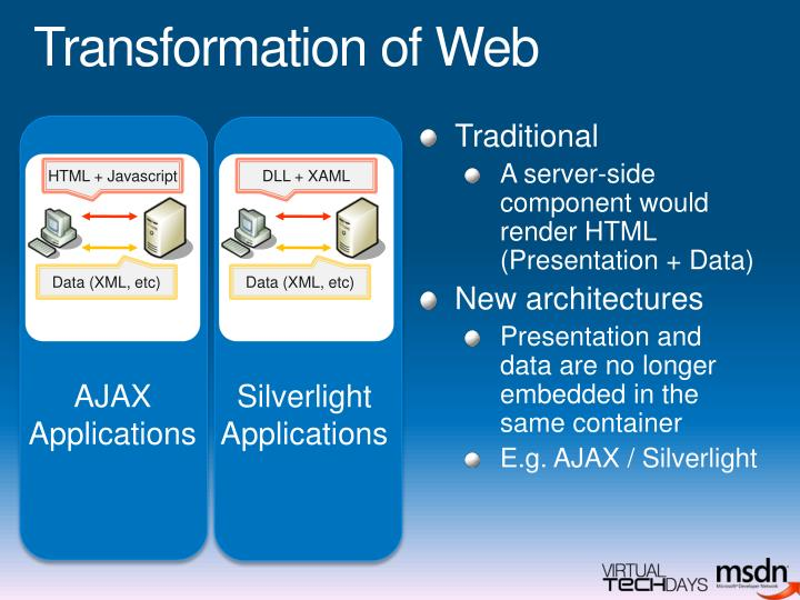 Transformation of Web