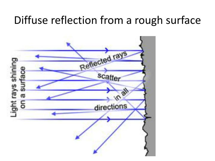 Diffuse reflection from a rough surface