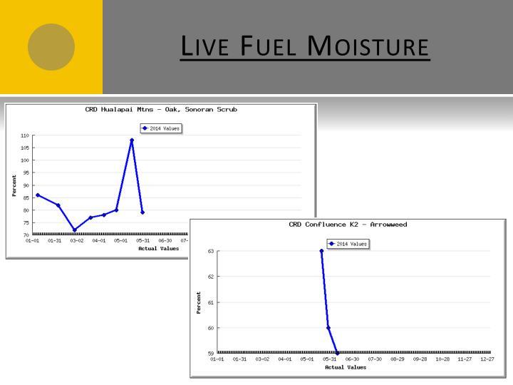 Live fuel moisture