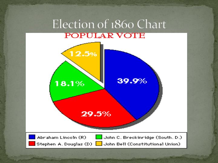 Election of 1860 Chart