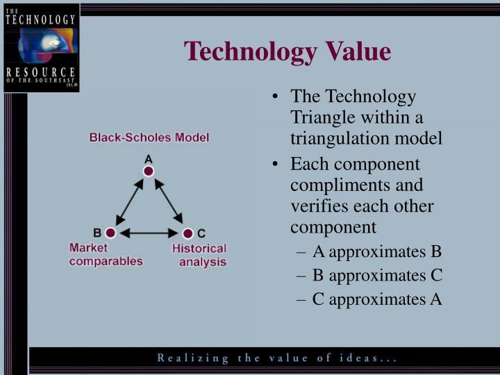 Technology Value