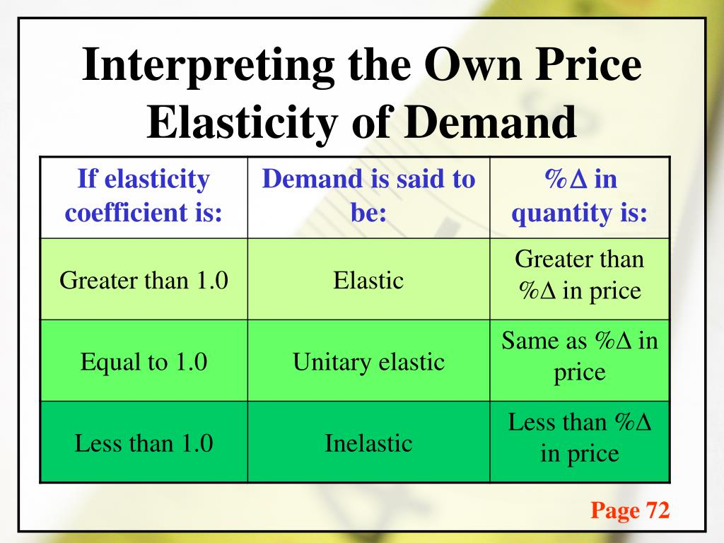 Ppt Measurement And Interpretation Of Elasticities Powerpoint Presentation Id 2738147