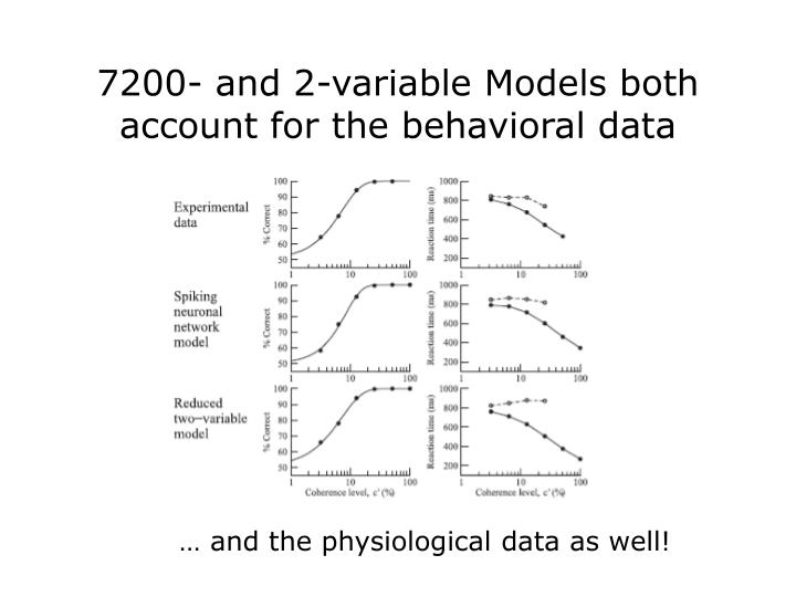 7200- and 2-variable Models both account for the behavioral data