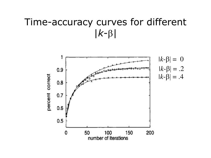 Time-accuracy curves for different |