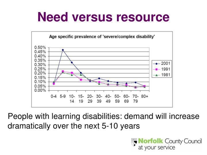 Need versus resource