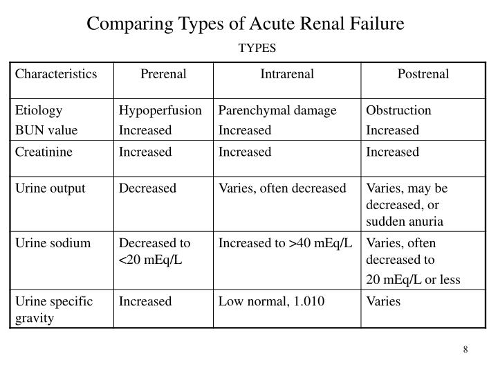 Ppt Acute Renal Failure Powerpoint Presentation Id 2739001
