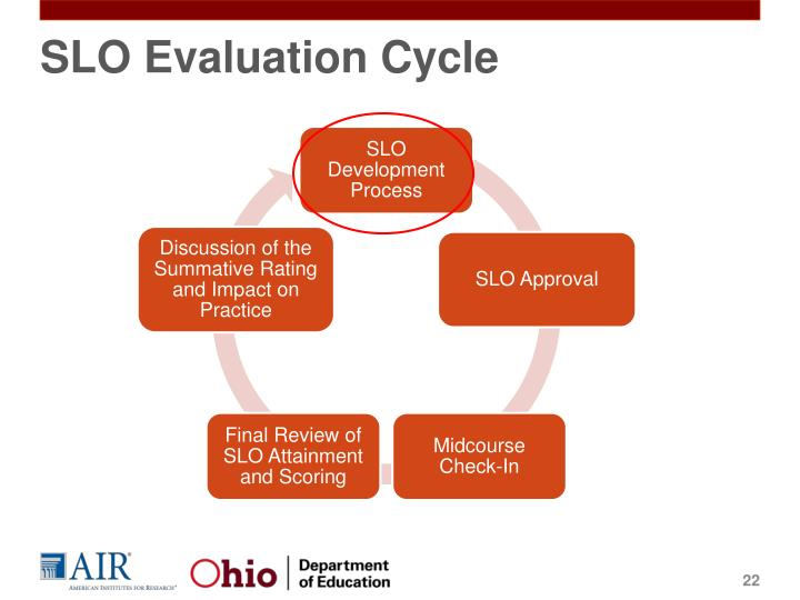 SLO Evaluation Cycle