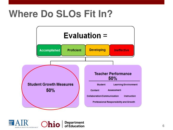 Where Do SLOs Fit In?