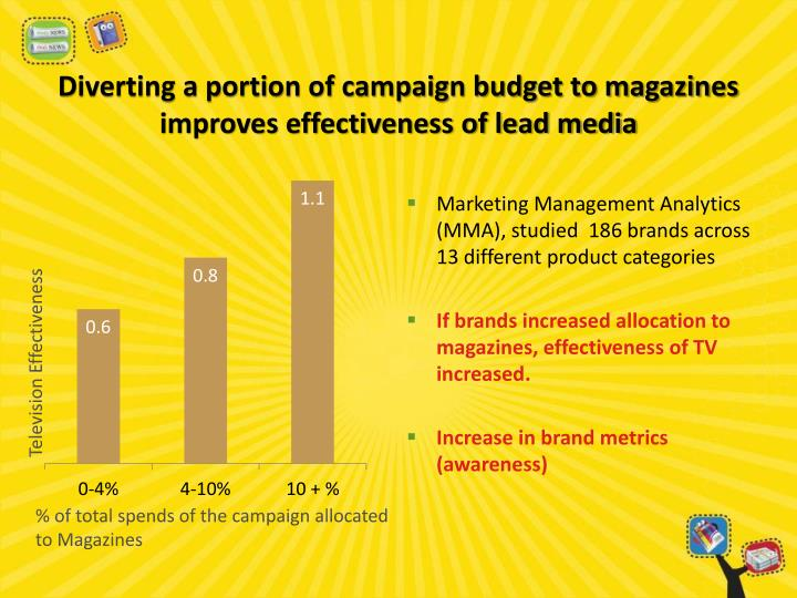 Diverting a portion of campaign budget to magazines improves effectiveness of lead media