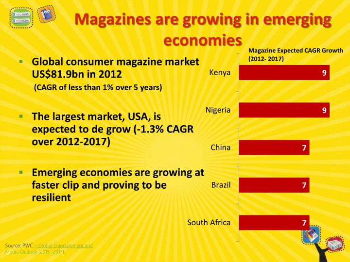 Magazines are growing in emerging economies