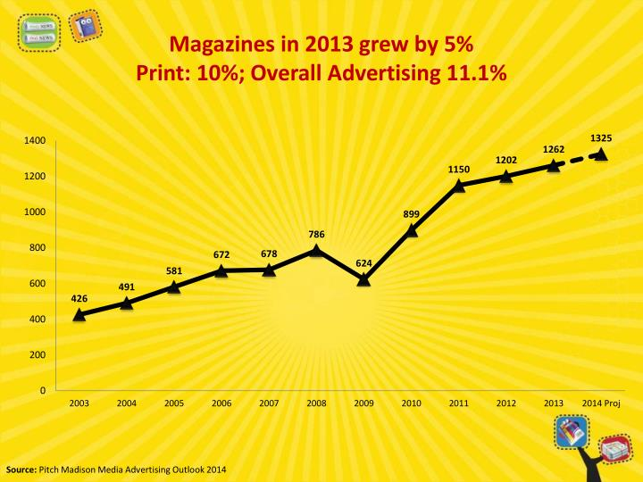 Magazines in 2013 grew by 5 print 10 overall advertising 11 1