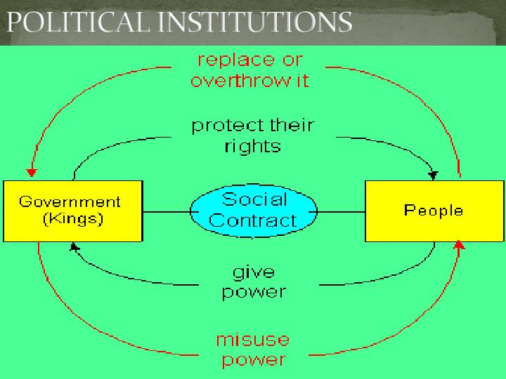 political institutions 2 essay Political parties have been described as the core institutions of democracy and necessary for its flourishing the legitimate role of parties is questioned, since they are considered counterproductive (in problem solving by policy making that reduces good governance.