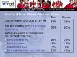 severity of heart disease men and women