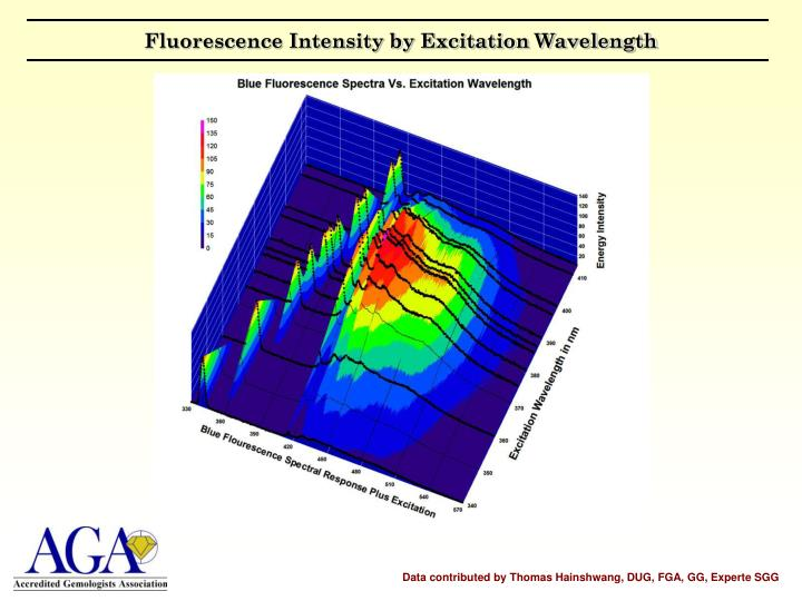 Fluorescence Intensity by Excitation Wavelength