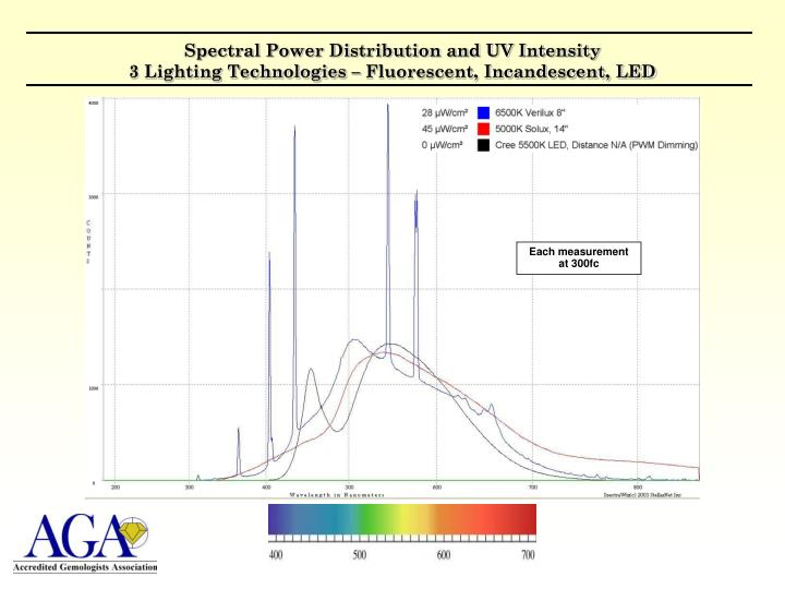 Spectral Power Distribution and UV Intensity