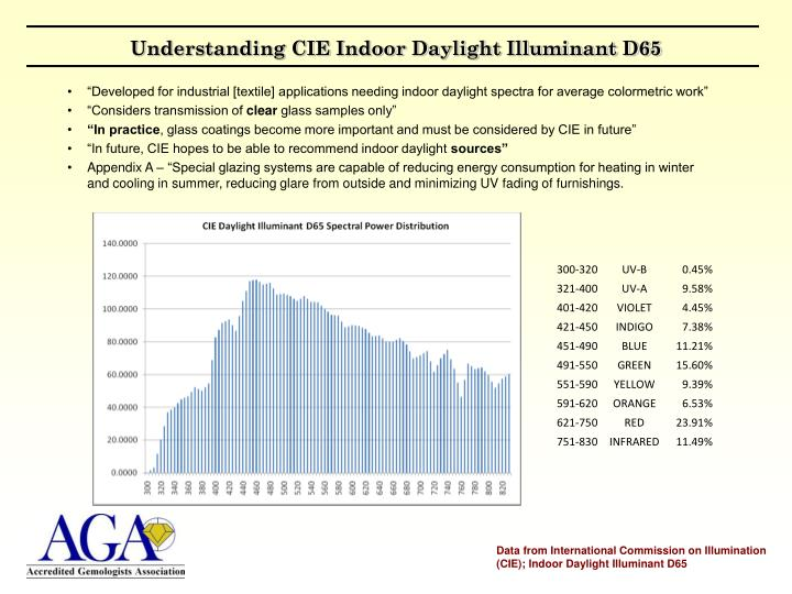 Understanding CIE Indoor Daylight Illuminant D65