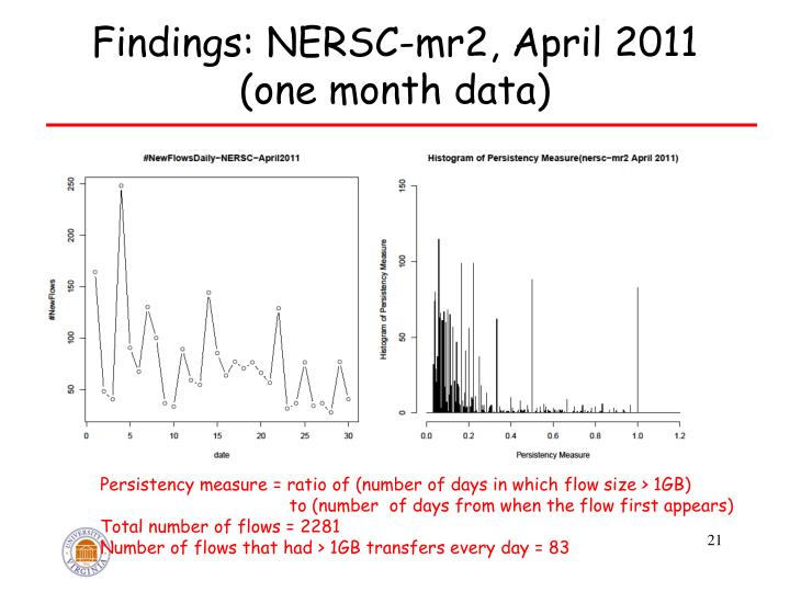 Findings: NERSC-mr2, April 2011 (one month data)
