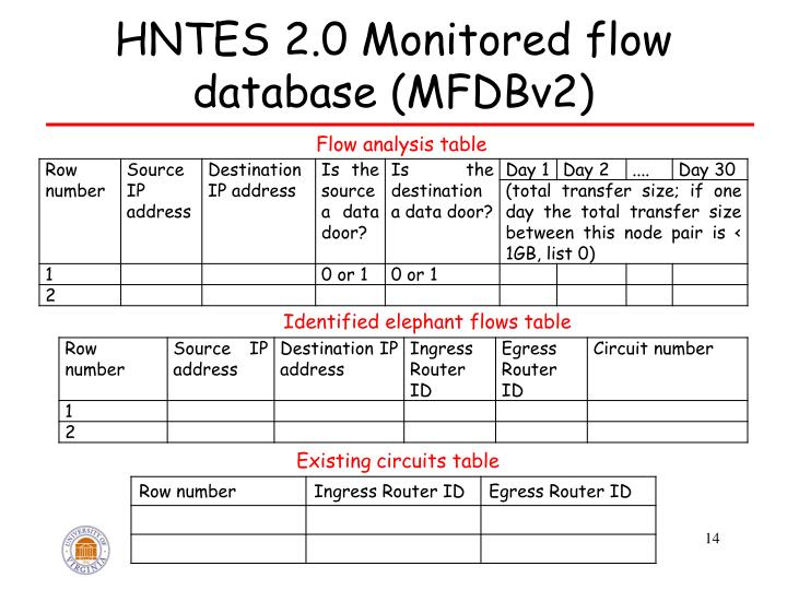 HNTES 2.0 Monitored flow database (MFDBv2)
