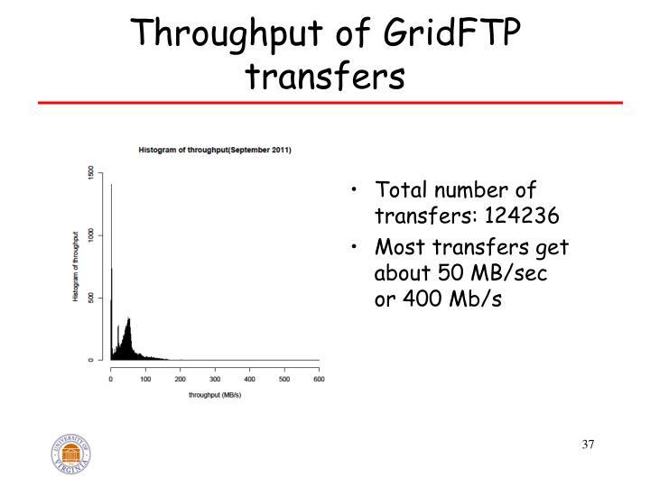 Throughput of GridFTP transfers
