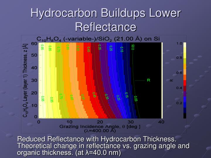 Hydrocarbon Buildups Lower Reflectance