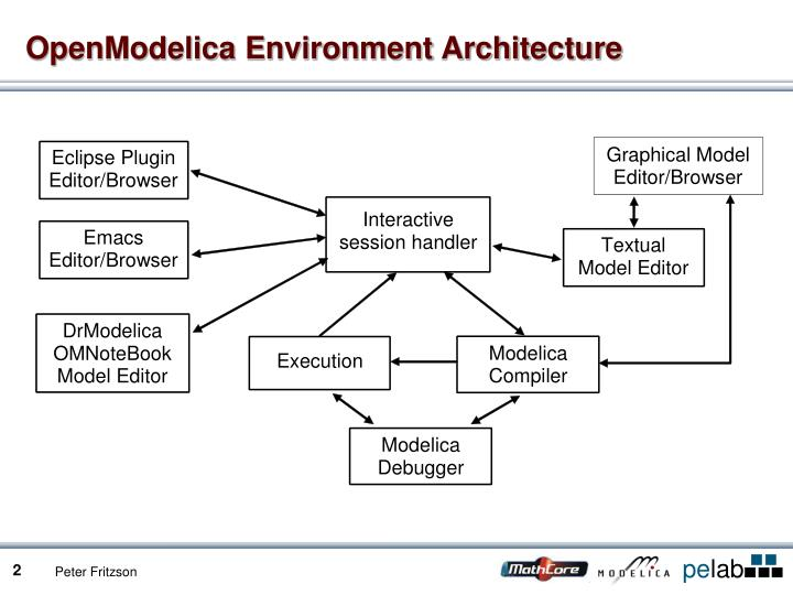 Openmodelica environment architecture