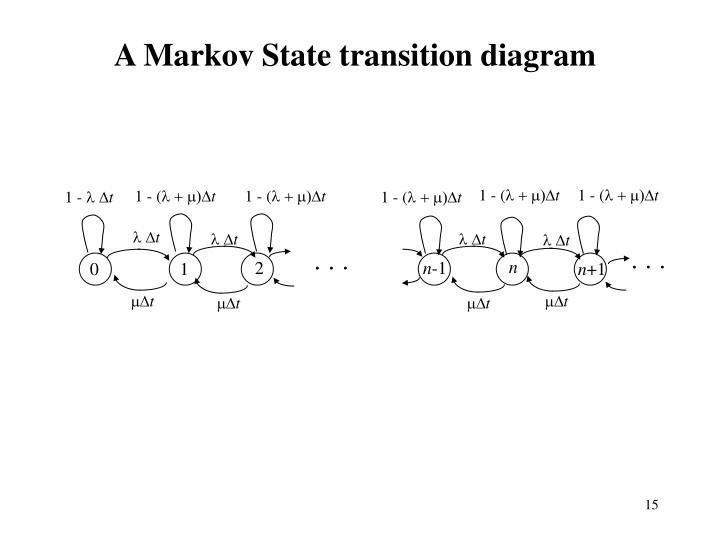 A Markov State transition diagram