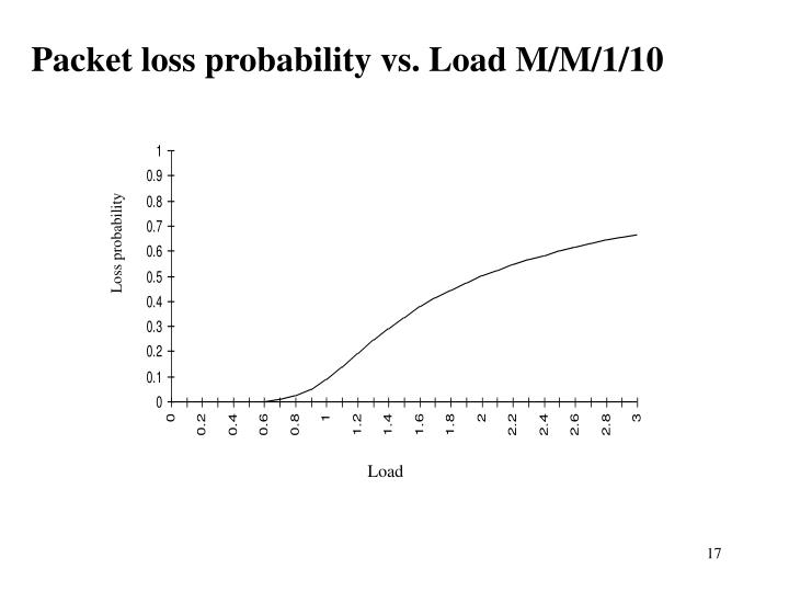 Packet loss probability vs. Load M/M/1/10