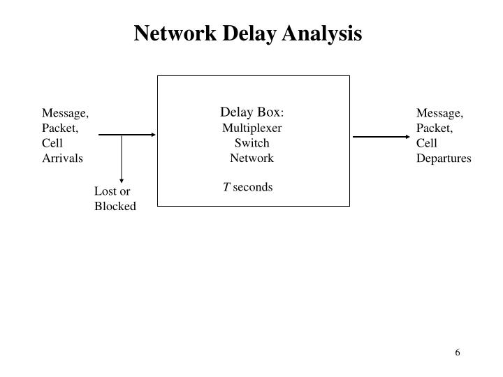 Network Delay Analysis