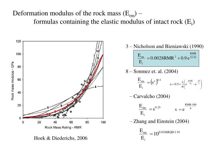 Deformation modulus of the rock mass (E